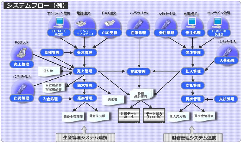 システムエース 販売管理システム Ace21 システムフロー