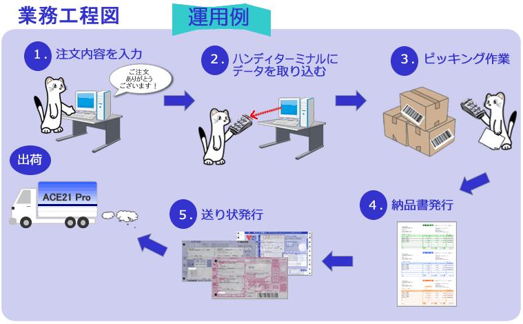 システムエース 販売管理システム Ace21 業務の流れ 業務買工程図